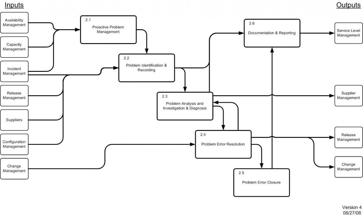 Problem Management: Section 2: Problem Management